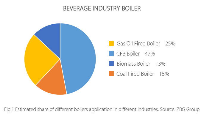 boilers-in-beverage-factory