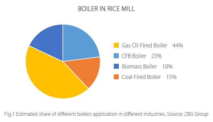 Boiler-In-Rice-Mill