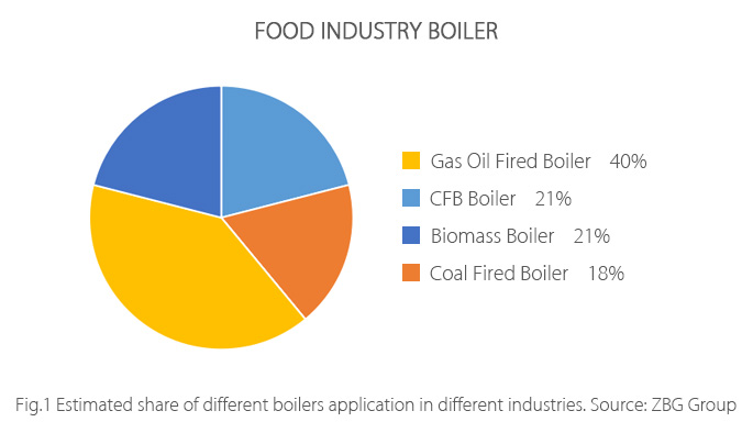 kinds of boiler in food industry