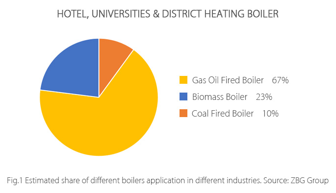 Hotel-Universities-District-Heating-Boiler