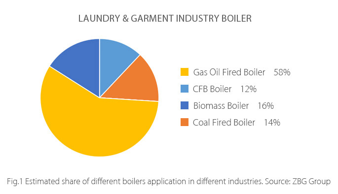 Laundry-Cleaner-Industry-Boiler