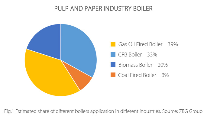 Textile Industry Boiler--ZBG
