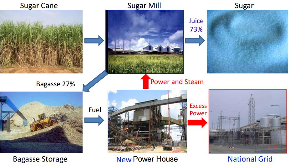 Bagasse Power Cogeneration in Sugar Mill--ZBG