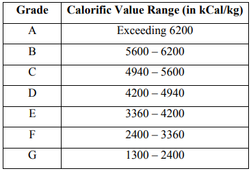 Fuel calorific value of coal-fired boilers
