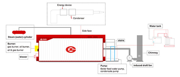 What Are Boiler System Major Components--ZBG