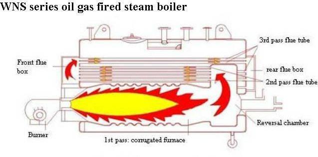 gas oil fired shell type boiler